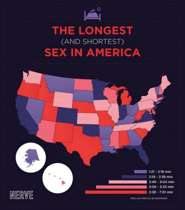 states, longest, shortest, sex, time, duration, america