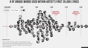 hip, hop, vocabulary, largest, aesop rock