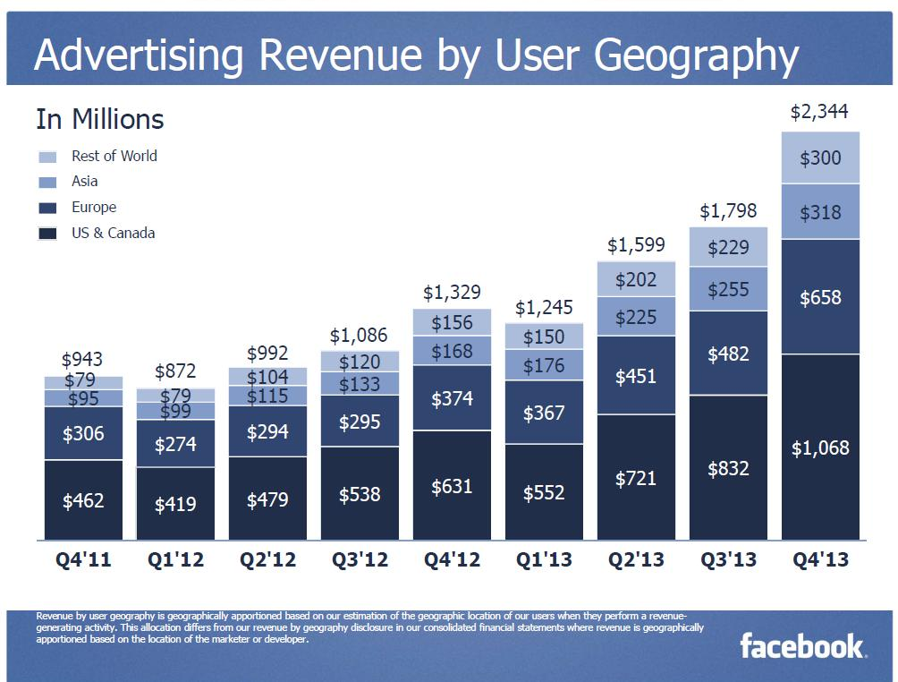Facebook Advertising revenue By user Geography Q
