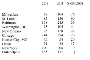 Big City Crime Data