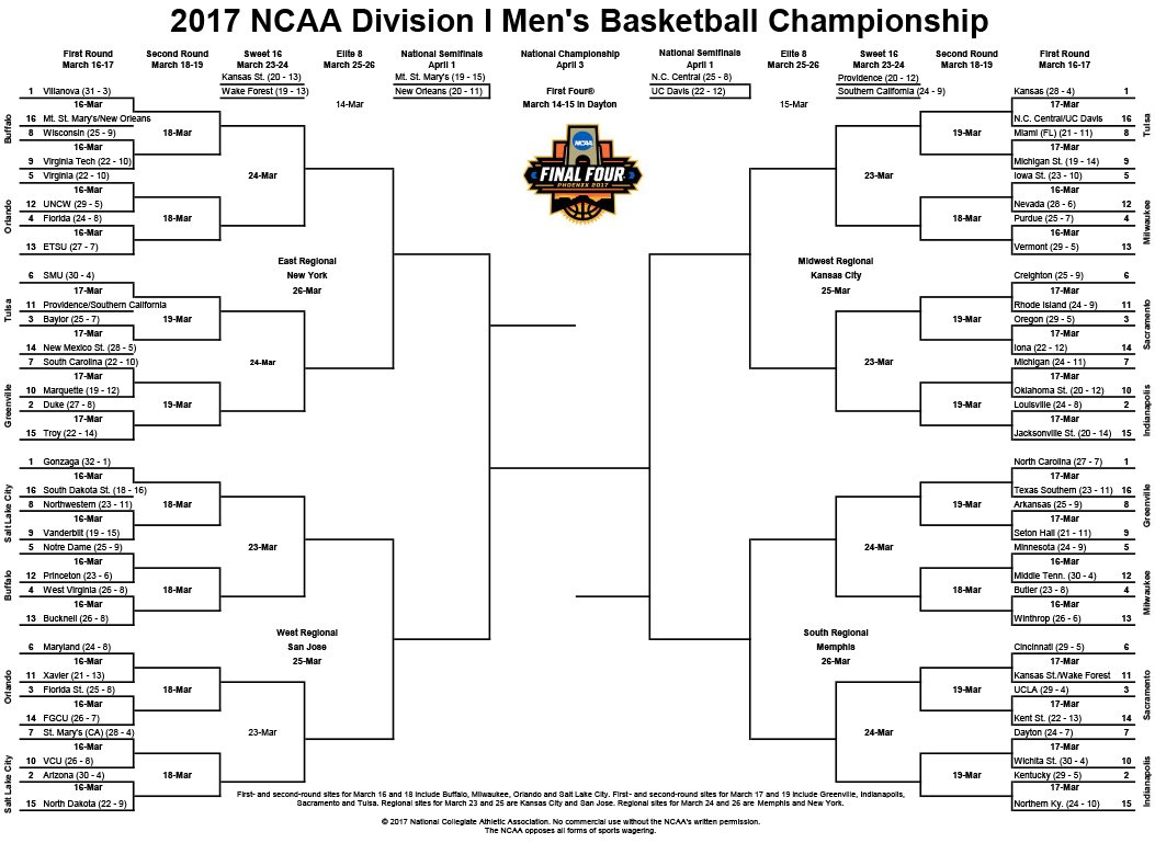Villanova Leads The Way As The Overall Number One Seed In ...