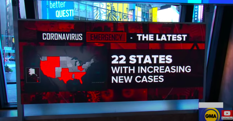 [WATCH] 22 States Show Increase Of COVID-19 Cases In People Under 35 Years Old